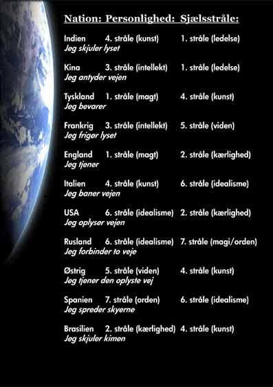 Nationernes-stråler-09-Nationers-særpræg-esoterisk-belyst-